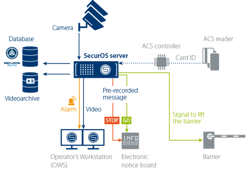 ISS Vehicle Access Management architecture