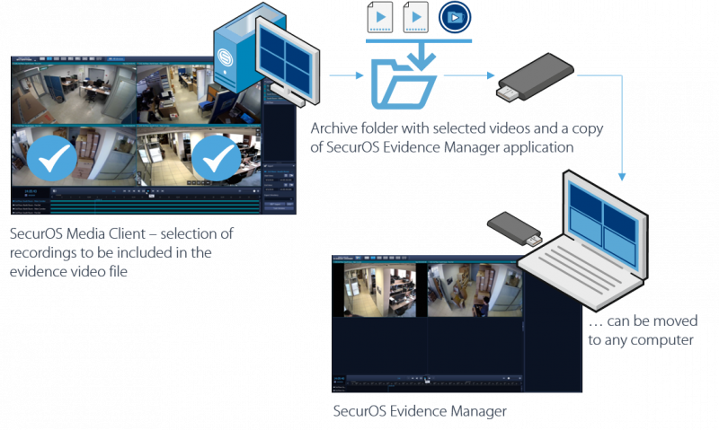 SecurOS Evidence Manager architecture