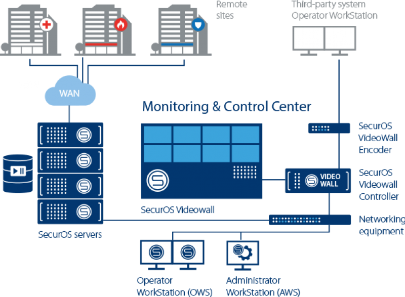 Monitoring & Control Center Architecture
