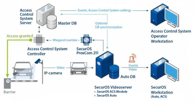 SecurOS Auto Single-factor Authentication Solution Architecture