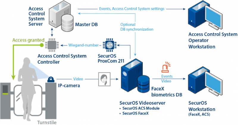 SecurOS FaceX Single-factor Authentication Solution Architecture